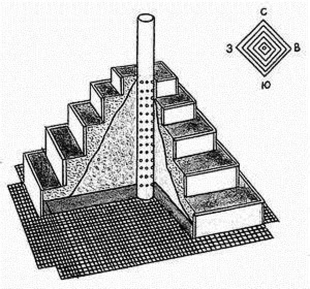Земляника в пирамидках,уход.