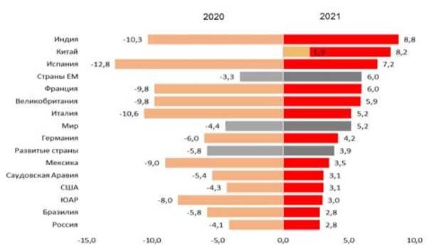 Прогноз ВВП, % г/г в 2020г. и в 2021г.