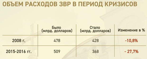 Сенсационное признание Кудрина: Либералы намеренно душили рубль