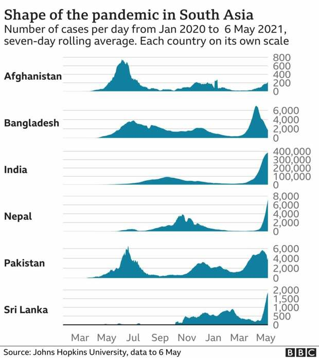 Индия Covid 19: рост числа инфицированных в Южной Азии