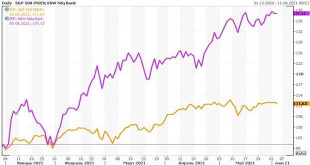 Сравнение динамики банковского сектора США с широким рынком