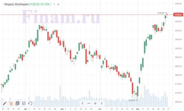 Итоги четверга, 26 ноября: фондовые площадки консолидируются