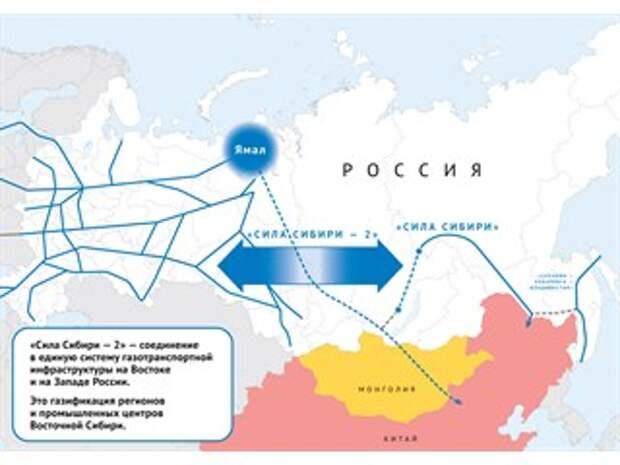 «Сила Сибири – 2» застрахует Газпром от проблем в Европе