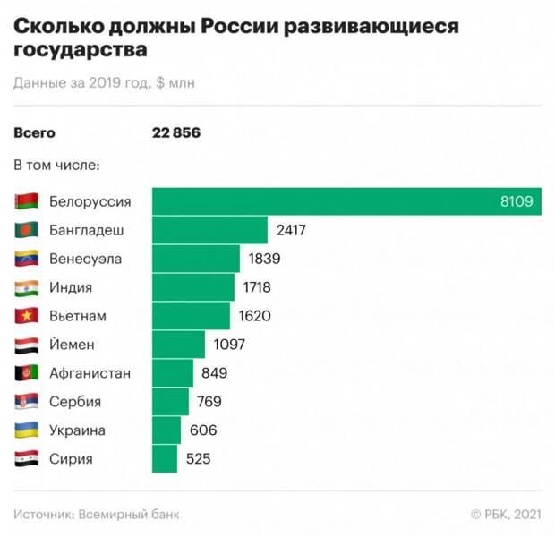 Всемирный банк назвал страны с самой большой денежной задолженностью перед Россией