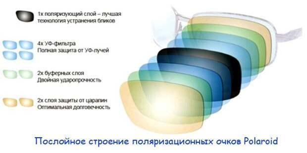 Послойное строение поляризационных очков