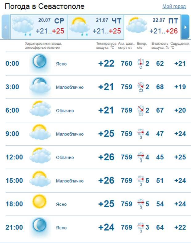 В Крым возвращаются пожары - уточнили дни (скриншоты)