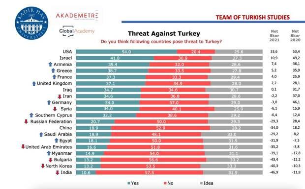 Страны угрожающие Турции