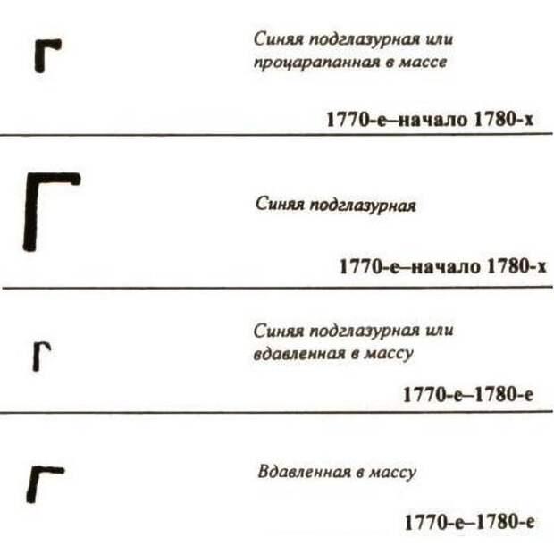 Столовый сервиз Бабушкин сундук, антиквариат, факты, ценность