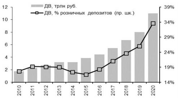Счета до востребования, трлн руб. и % всех розничных депозитов
