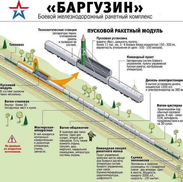 """""""Баргузин"""" все же придёт на смену """"Молодцу""""? Россия может вновь запустить """"ядерный поезд"""" из-за краха договора РСМД."""