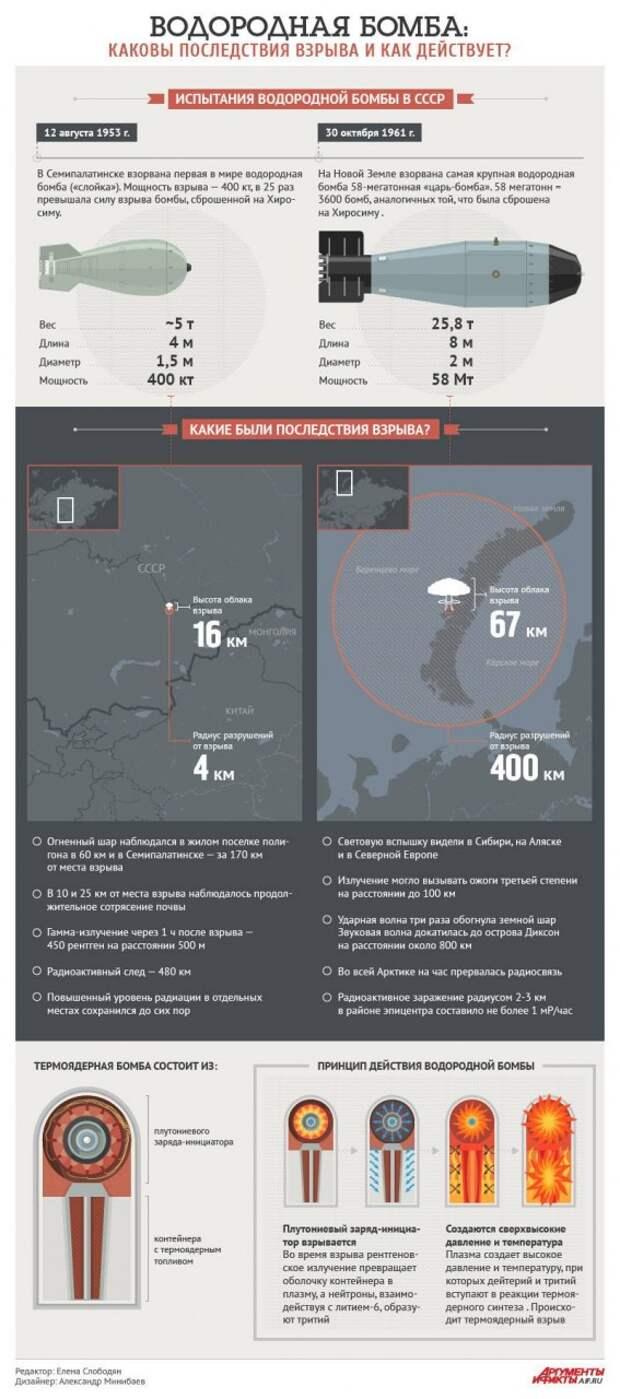 Как действует водородная бомба и каковы последствия взрыва. Инфографика