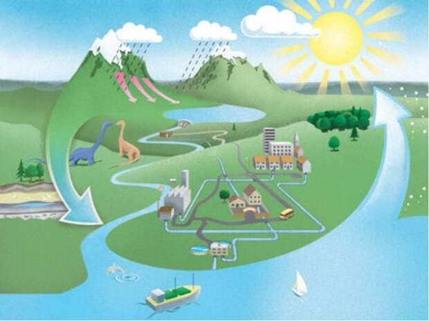 Естественный круговорот энергии в мире