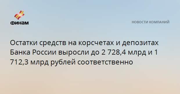 Остатки средств на корсчетах и депозитах Банка России выросли до 2 728,4 млрд и 1 712,3 млрд рублей соответственно