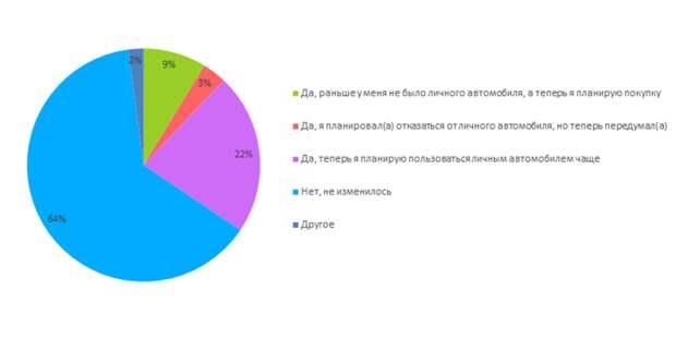 Опрос Авито Авто: как пандемия коронавируса изменила отношение россиян к личному автотранспорту