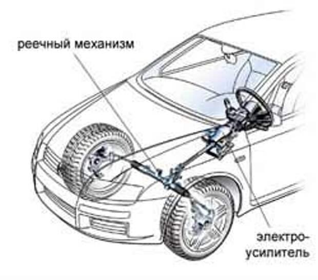 Электромеханические усилители рулевого управления
