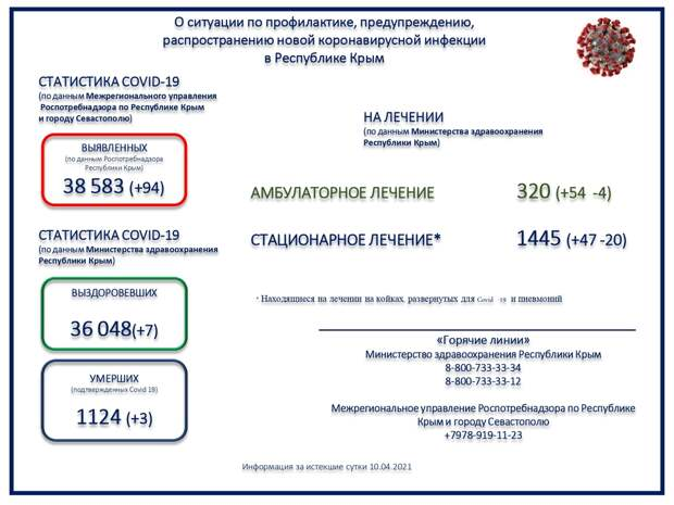 Коронавирус в Крыму и Севастополе: Последние новости, статистика на 11 апреля 2021 года