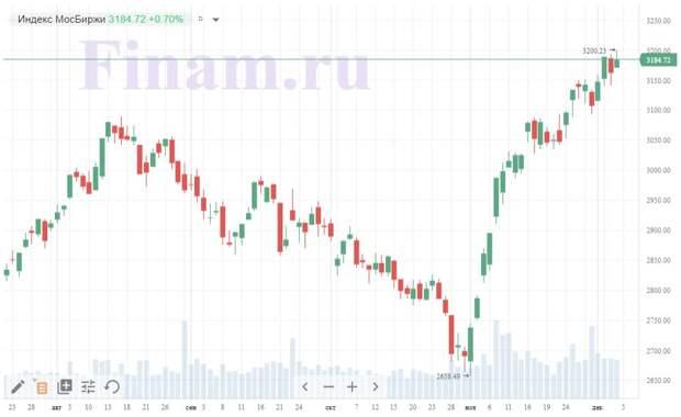 Итоги пятницы, 4 декабря: инвесторы демонстрируют аппетит к риску