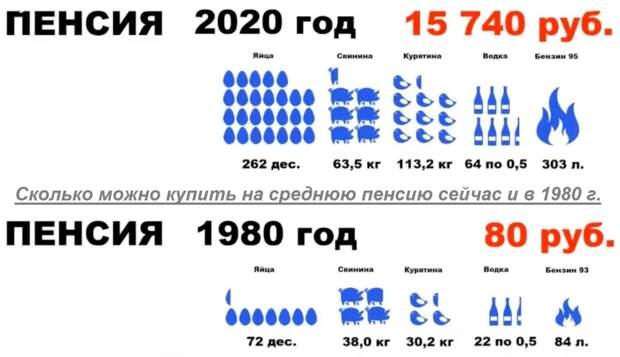Сравнение пенсий в России и СССР, история цен на еду и сорта клиентов при Сталине