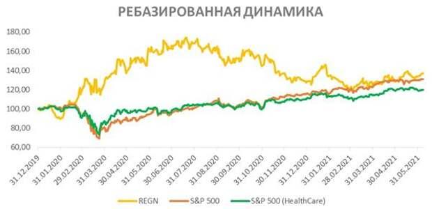Ребазированная динамика акций REGN