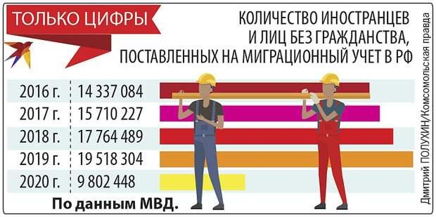 «Дайте нам рабов!» Бизнес заплакал о нехватке мигрантов, лишь бы не поднимать зарплаты россиянам