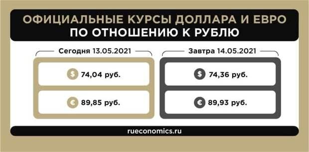 Банк России повысил официальные курсы иностранных валют на пятницу