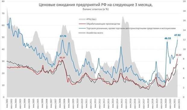 Еще один фактор в пользу жесткой ДКП Банка России в июле - рост ценовых ожиданий компаний