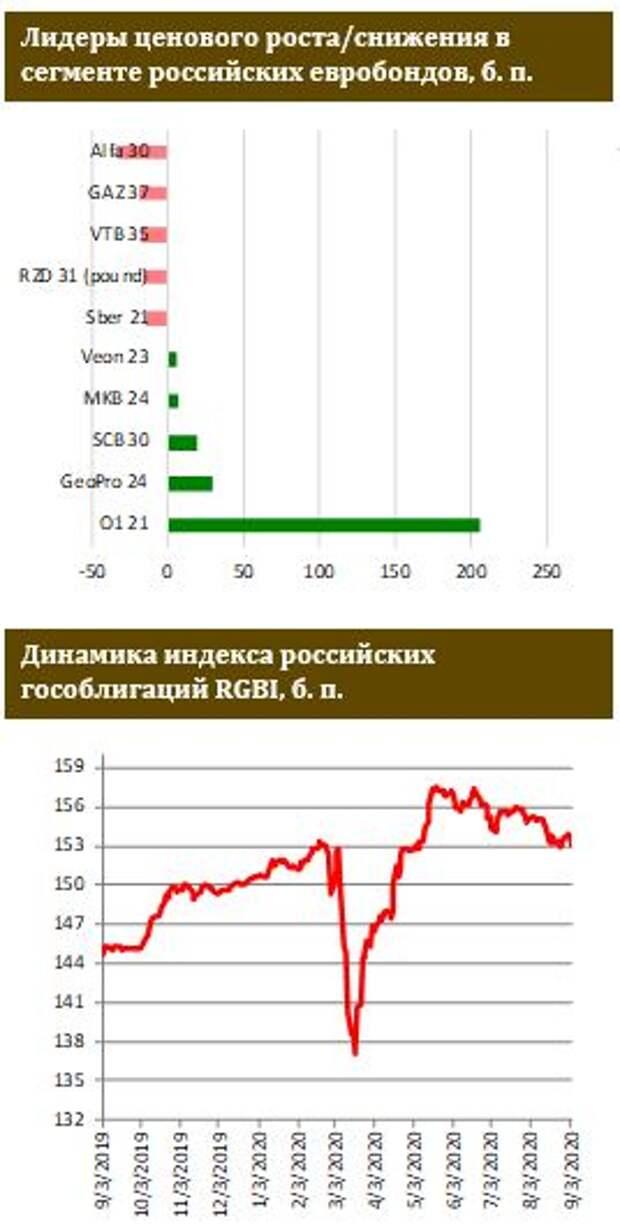 ФИНАМ: Российские евробонды слабо отреагировали на рост геополитических рисков
