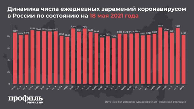 За сутки в России выявили 8183 новых случая COVID-19