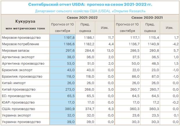 Мировое производство кукурузы достигнет рекорда после сильного повышения цен в 2021 году