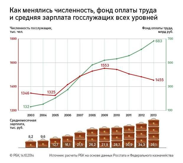 Про безусловный доход россиян