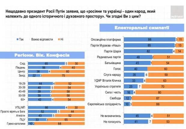 Сюрприз для националистов: 41% украинцев поддержали тезис Путина о единстве народов