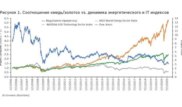 Индекс MSCI Energy остается одним изаутсайдеров фондового рынка