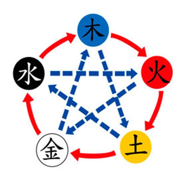 Согласно теории пяти элементов сердце относится к элементу Огонь
