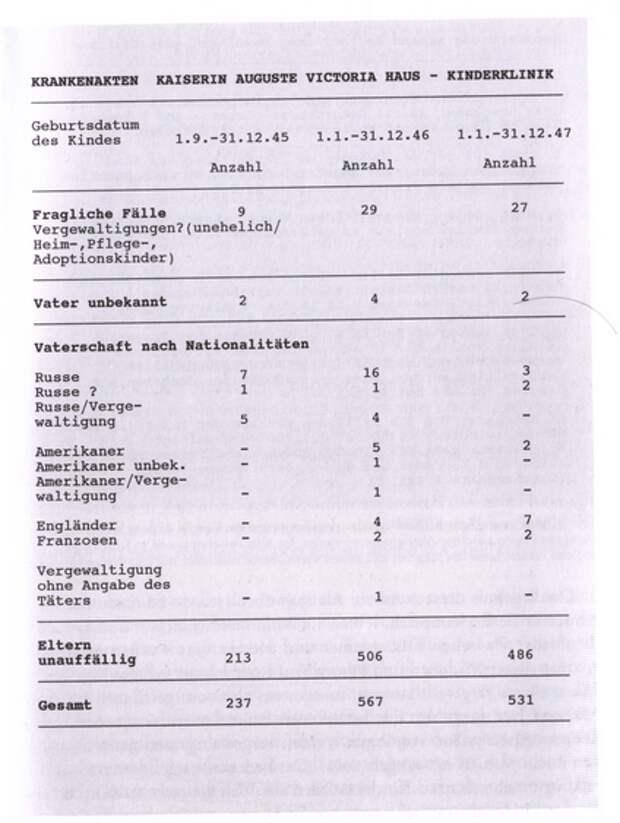 Как 32 младенца превратились в 2 миллиона изнасилованных немок.