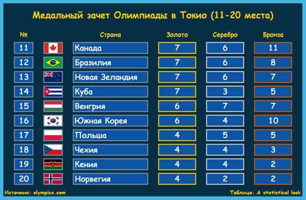 Сколько медалей завоевали Россия, США и Китай на Олимпийских играх в Токио