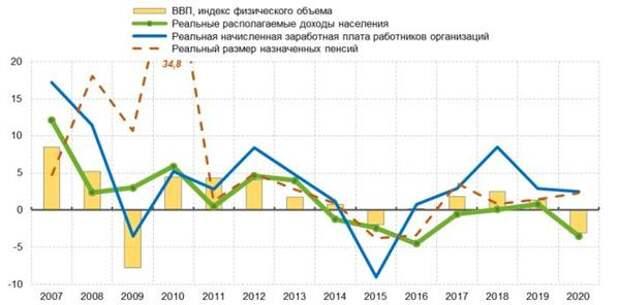 Динамика ВВП и показателей доходов населения в реальном выражении в 2007-2020 гг., в % прироста