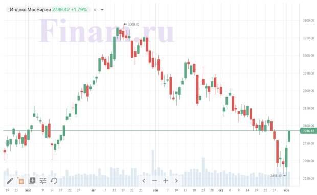 Итоги вторника, 3 ноября: Инвесторы испытывают осторожный оптимизм