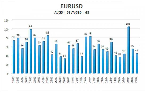 Обзор пары EUR/USD. 22 апреля. «Проходное» заседание ЕЦБ и пессимизм Кристин Лагард.