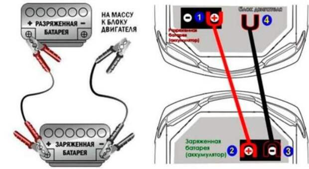 Схема как «прикурить» севший аккумулятор. | Фото: ixora-auto.ru.