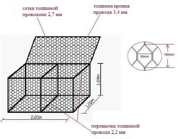 Габионы на приусадебном участке: практично, эстетично и функционально