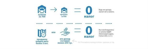 Налог с купли продажи автомобиля