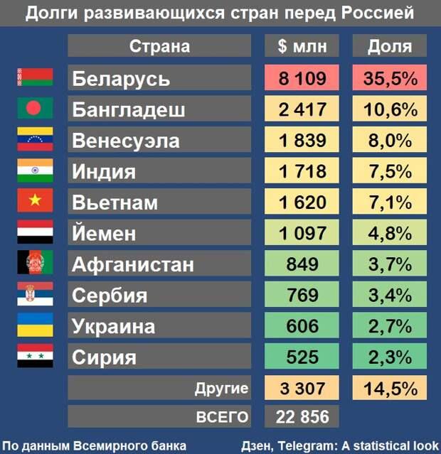 Кто должен России, когда кончится нефть и «конец Газпрома»