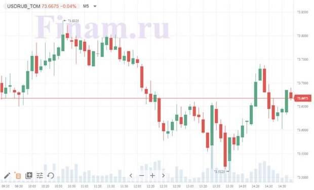пара доллар-рубль