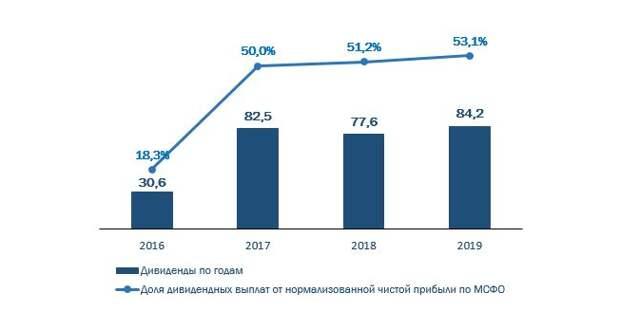 """Выручка """"Траснефти"""" в 2021 году должна вырасти на 4%"""