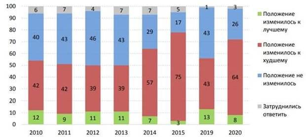 Распределение населения по оценке изменения уровня жизни в 2010-2015 и 2019-2020 гг., в % от численности респондентов