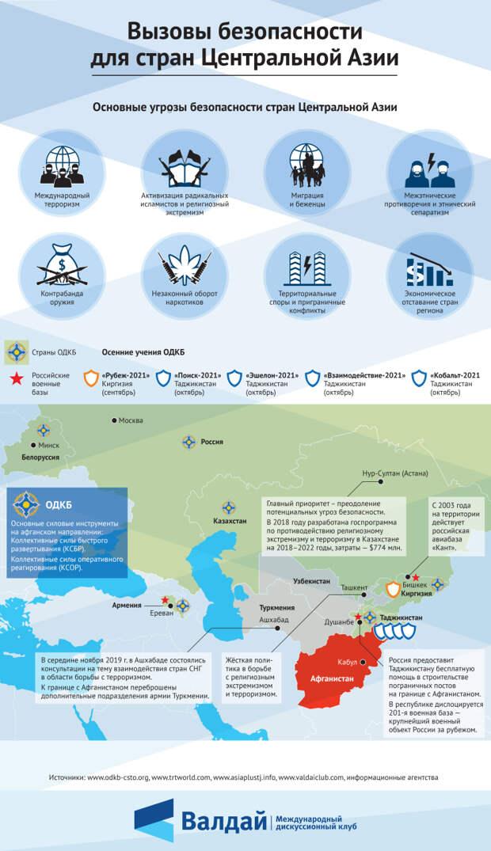 Вызовы безопасности для стран Центральной Азии