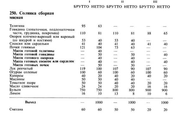 Главный хит советского общепита: три простых секрета вкуснецкой солянки.