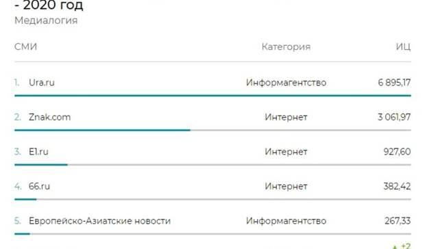 TagilCity.ru стал самым цитируемым СМИ вНижнем Тагиле поитогам 2020 года
