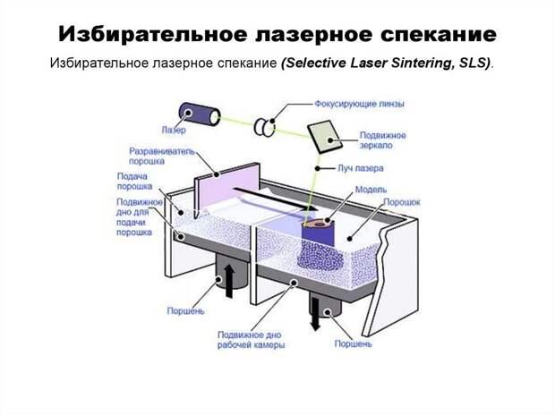 Современные технологии в сфере аддитивного производства