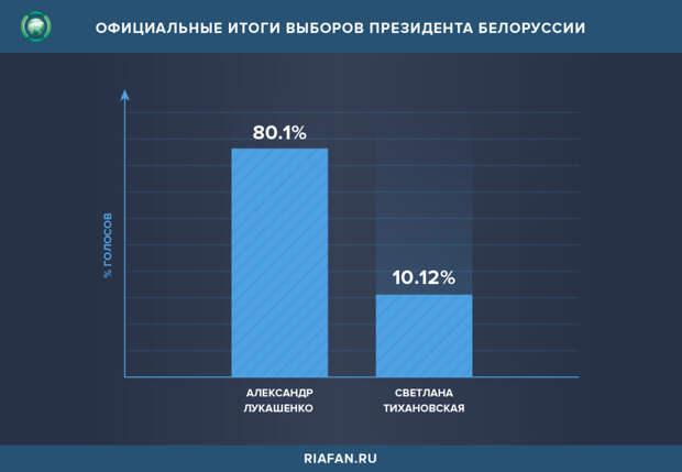 Официальные итоги выборов президента Белоруссии
